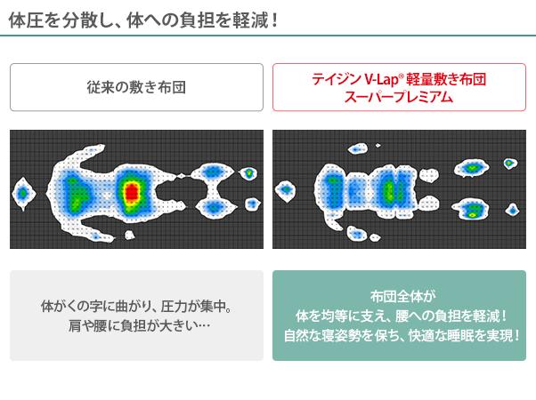 テイジン V-Lap 軽量敷き布団 スーパープレミアム シングル3