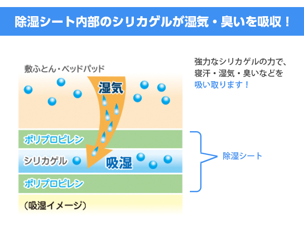西川 除湿シート+ 2枚組3