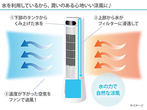 スリムタワー冷風扇 ウォータークールファン2